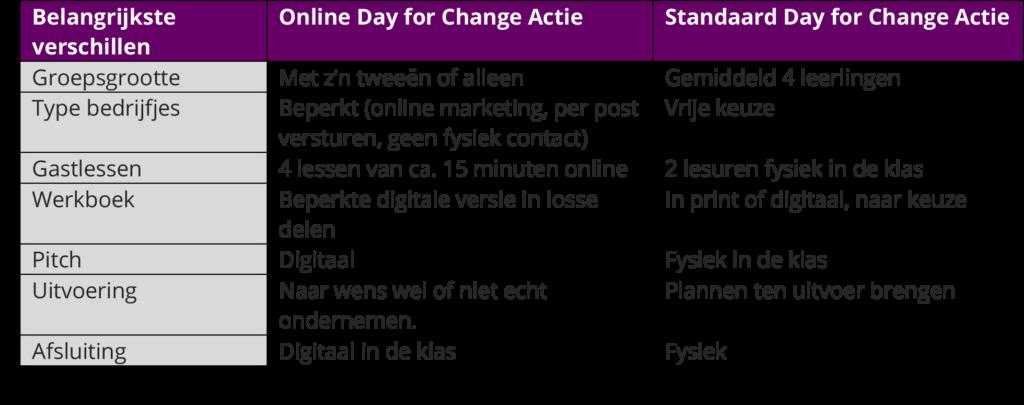 verschillen DFC Online of Regulier